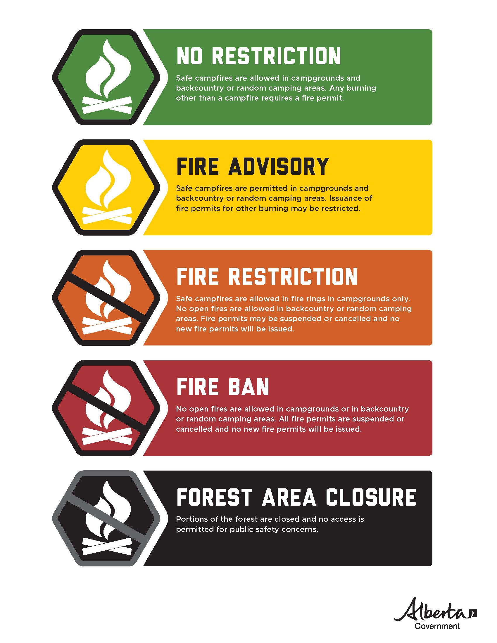 Fire-Ban-System-Summary