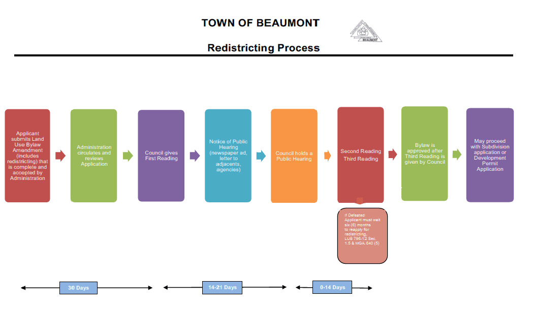 Redistricting Process Flowchart
