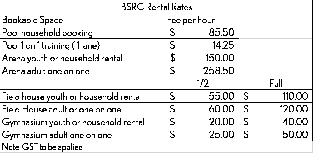 BSRC rental rates March 2021